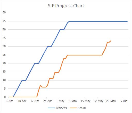 SIP Progress Chart through May 29