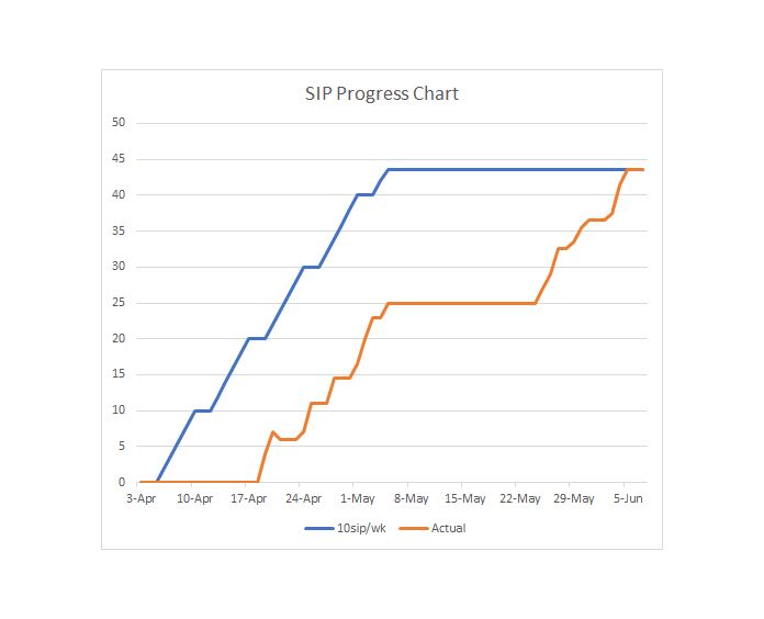 Final SIP Progress Chart through Jun 7